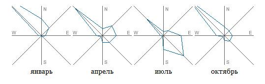 Направление ветра в Камчатском крае по временам года