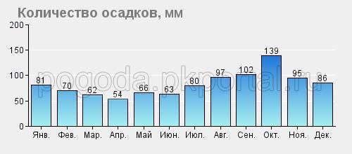 Среднее количенство осадков в Камчатском крае