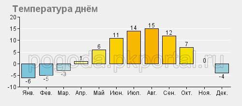 Средняя температура днем в Камчатском крае