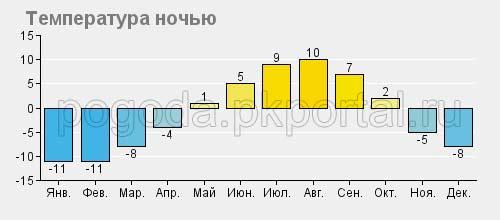 Средняя температура ночью в Камчатском крае
